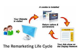 remarketing_lifecycle